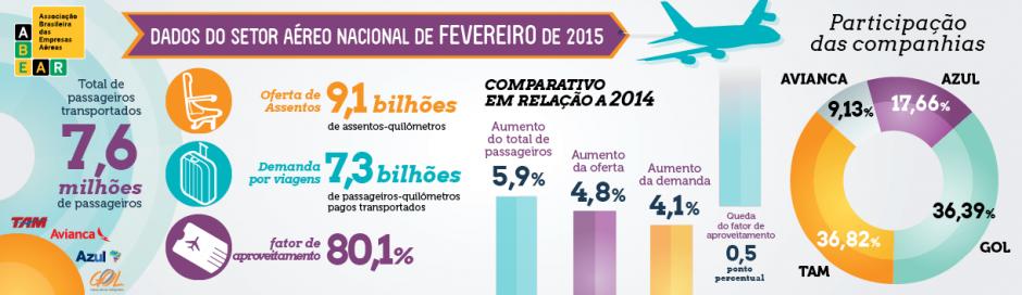 dados do setor aéreo nacional em fevereiro/2015 - fonte: ABEAR