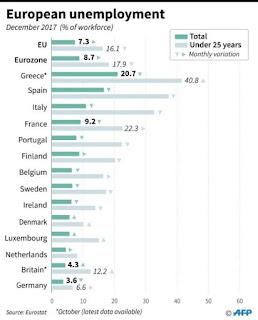 Πάμε καλά... Η Ελλάδα πρώτη στην Ευρώπη στην ανεργία στους νέους κάτω των 25 χρόνων.
