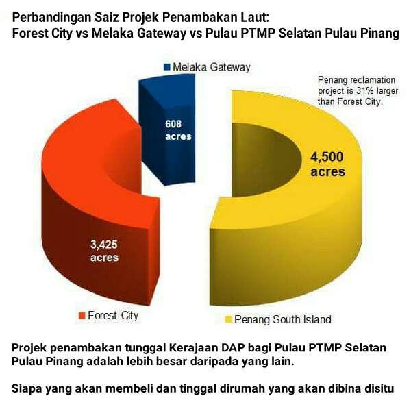 Mahathir Bila Nak Serang Kerajaan DAP Pulau Pinang Dan Lim Guan Eng