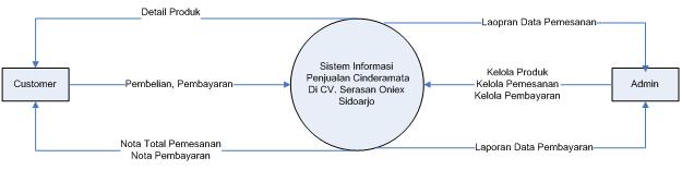 Contoh dfd si penjualan cinderamata my blog context diagram adalah diagram yang menggambarkan ruang lingkup suatu sistem secara menyeluruh context diagram sistem informasi penjualan cinderamata pada ccuart Image collections