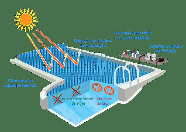 Vantagens da capa térmica de piscina