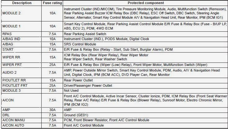 Cars & Fuses: 2013 Kia Sorento - Fuses
