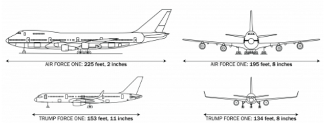 Air Force One vs Trump Force One