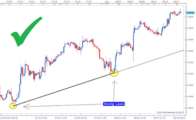 What is a trendline forex
