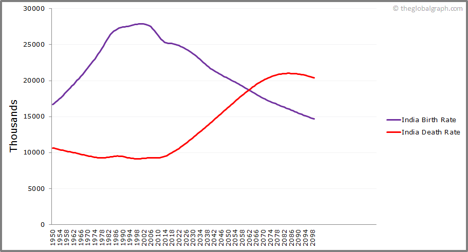 India  Birth and Death Rate