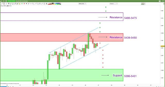 Plan de trade lundi [27/08/18] cac40