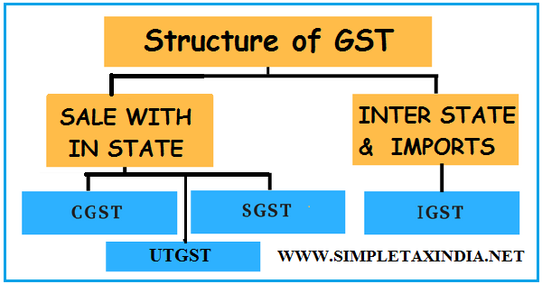 GOODS AND SERVICE TAX (GST) IN EASY TERMS | SIMPLE TAX INDIA