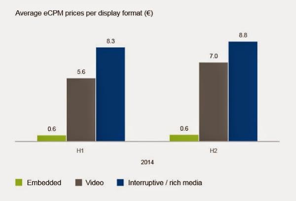 不同型態的eCPM單價比較