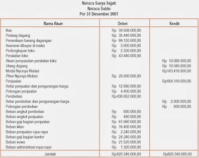 Siklus Akuntansi Perusahaan Dagang Harga Pokok Penjualan Neraca Saldo Dan Lajur Jurnal Penyesuaian Dan Keuangan Ekonomi