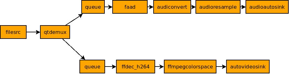 慢半拍: Gstreamer gst-launch multithreaded example (with tee element)