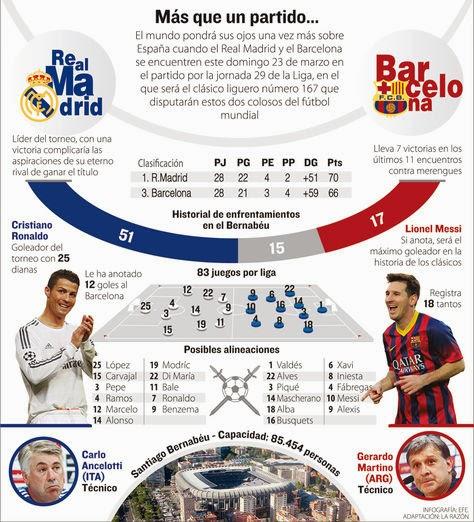 Real Madrid Vs Barcelona En Vivo Espn