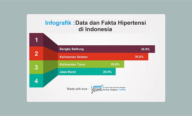 Data dan Fakta Hipertensi di Indonesia