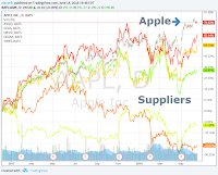Apple Supplier Chart