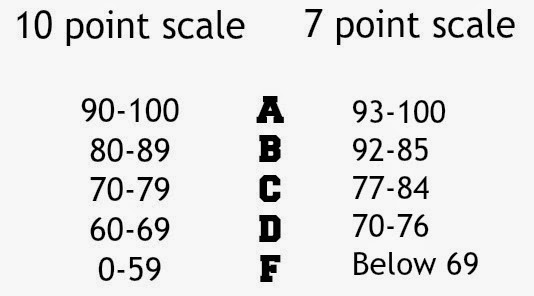 Apex Legacy: Ten point grading scale applies to all