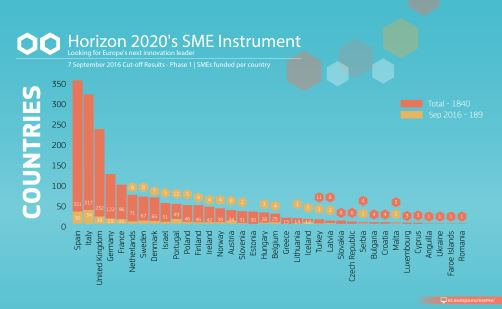 189 small and medium-sized enterprises (SMEs) from 24 countries have been selected for funding in the latest round of the Horizon2020 SME Instrument.