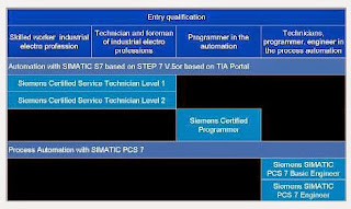 Siemens certification program