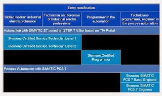 Siemens certification program