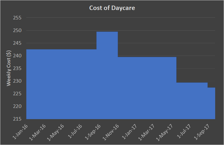 cost of daycare goes down over time