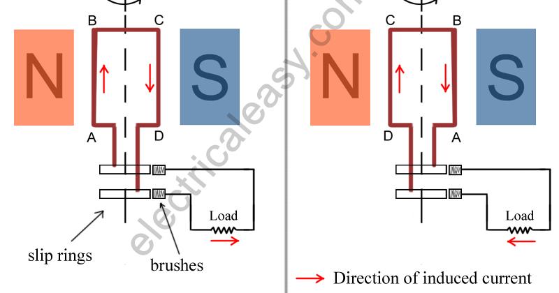 ac generator (alternator) construction and workingac generator (alternator) construction and working electricaleasy com