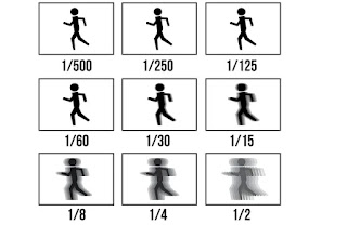 Belajar Teknologi Kamera - Shutter Speed