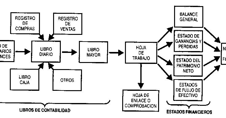 CONTABILIDAD: MONOGRAFIA LIBROS CONTABLES