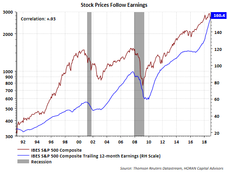 David Templeton Blog | Trend In Index Earnings More Important Then A