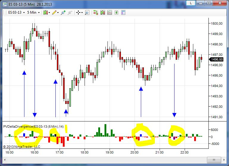 PVDeltaDivergence Indicator | Technical Indicators and