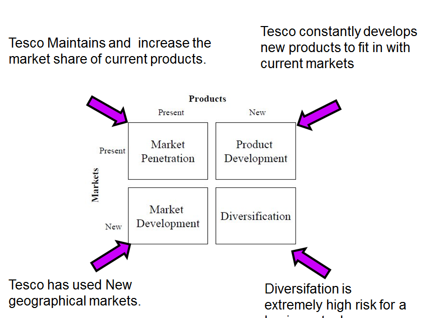 Boston consultancy group matrix of tesco?