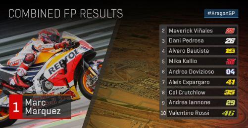 Hasil FP3 MotoGP Aragon 2017: Marquez Tercepat, Rossi P10