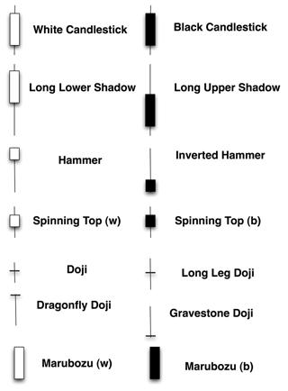 Patrones velas japonesas forex pdf