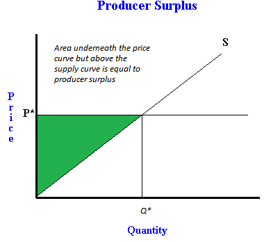 What is producer surplus, and how to calculate it