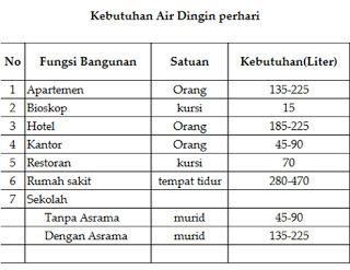 Tabel 1 Kebutuhan Air dingin per hari