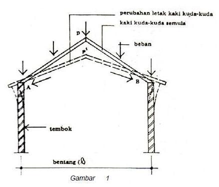 Image Result For Bentuk Atap Rumah Genteng