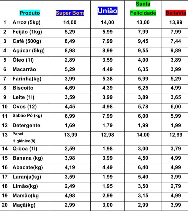 20190523 125909 - Qual é o supermercado mais barato do Jardim Botânico e São Sebastiao DF?  O Jornal Mangueiral pesquisou!