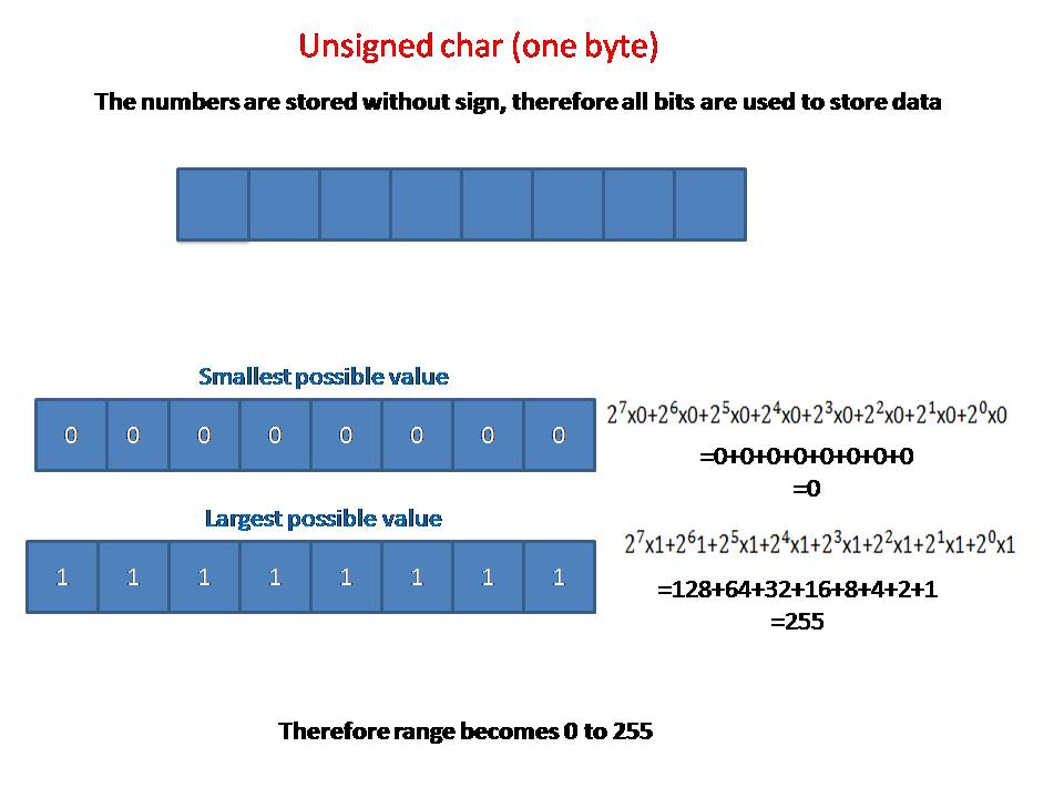 Programming Fundamentals: Unsigned and signed byte(s)