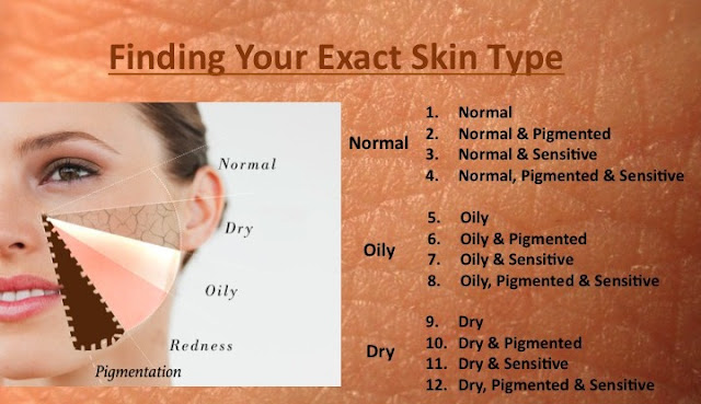 Skin Types with Dr. Shazia Ali , Normal dry oily