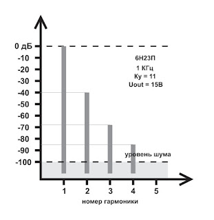 Спектр искажений для лампы 6Н23П (SRPP)