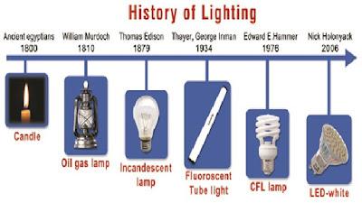 Lịch sử ra đời đèn led