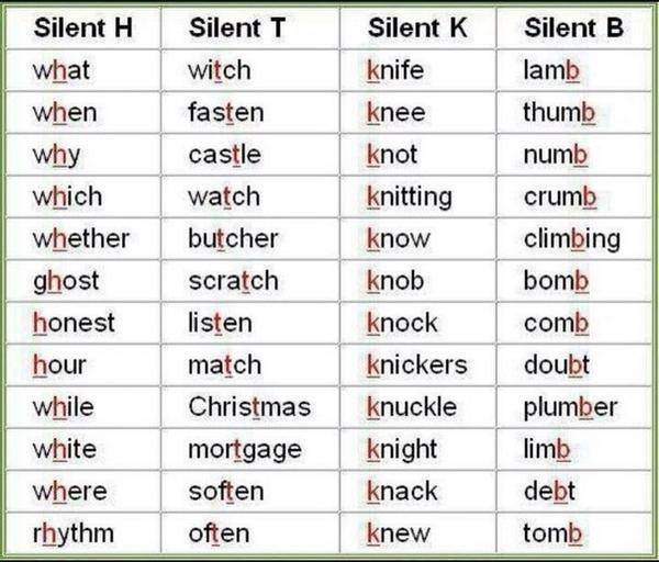 Click On Silent Letters
