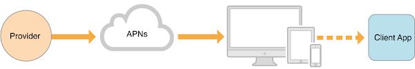 Apple 在 iOS 開發者教程裡講解從服務提供端推送遠端通知到裝置 app 上的流程,數位時代翻拍自蘋果 iOS 教程