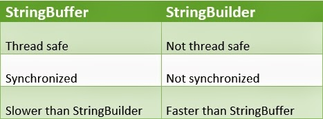 Difference between StringBuffer and StringBuider in Java