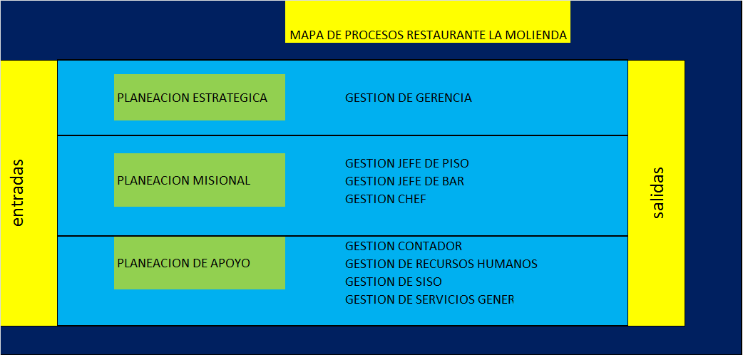 Restaurante la molienda mapa de procesos restaurante la for Procesos de un restaurante