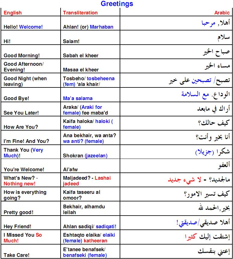 Muslim greeting in arabic arab phrases in muslim society kayf haalik english meaning of kayf haalik how are you it is impossible to overdo inquiring after someones health m4hsunfo