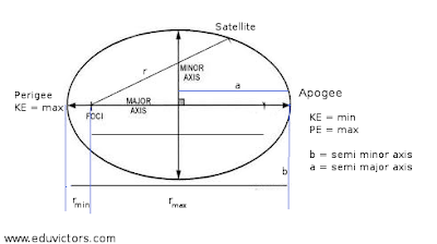 CBSE Class 11 - Physics - Gravitation - Kepler's Laws (#cbseNotes)
