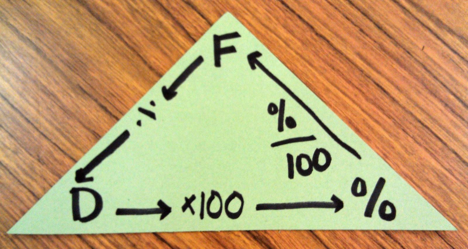 Fraction Decimal Percent 6th Grade