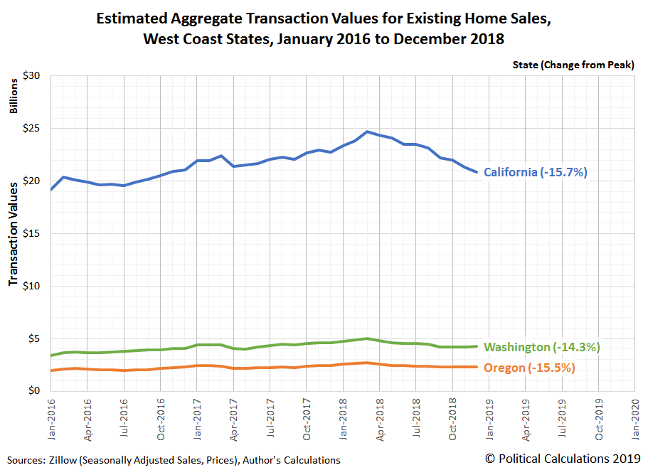 Estimated Aggregate Transaction Values for Existing Home Sales, West Coast States, January 2016 to December 2018
