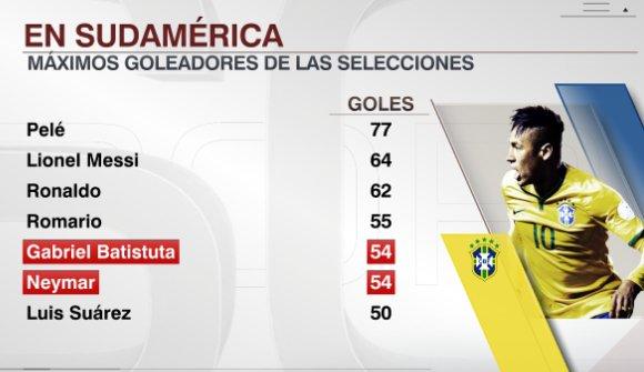 Máximos Goleadores de Selecciones Sudamericanas