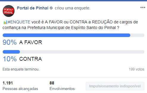 90% defendem redução do número de cargos de confiança na Prefeitura de Pinhal