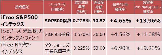 iFree S&P500インデックス、iシェアーズ 米国株式インデックス・ファンド、iFree NYダウ・インデックス成績比較表