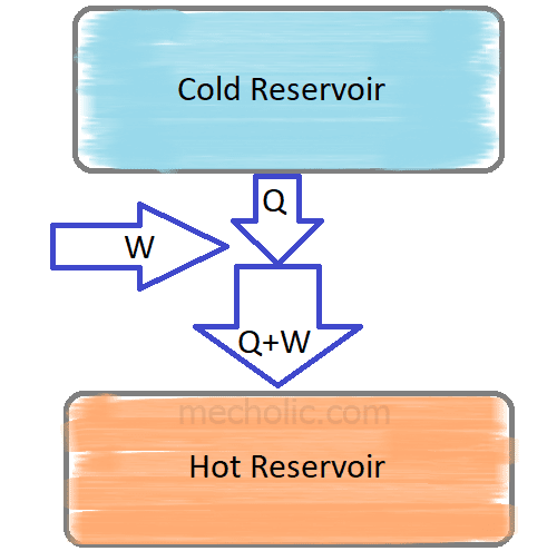 Coefficient of Performance and Relative Coefficient of Performance of Refrigeration Cycle